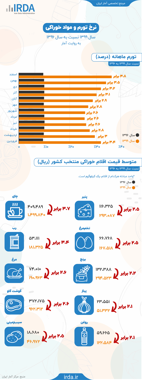 نرخ تورم و مواد خوراکی به روایت آمار