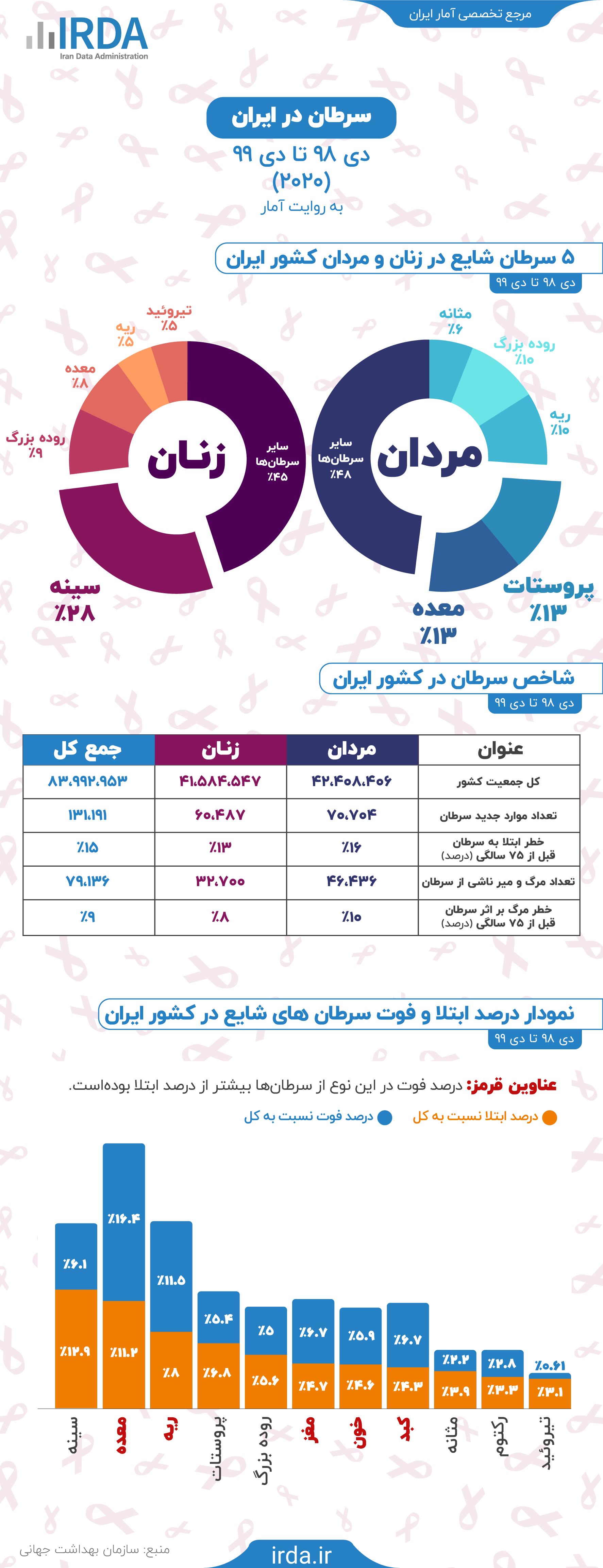 سرطان در ایران به روایت آمار