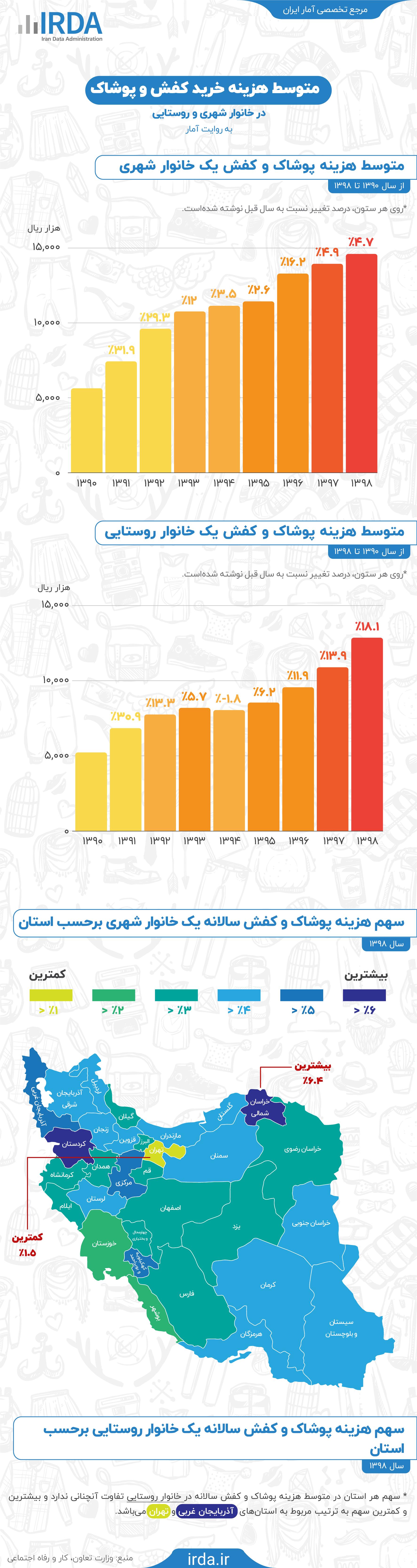 هزینه خرید پوشاک و کفش در خانوار شهری و روستایی به روایت آمار
