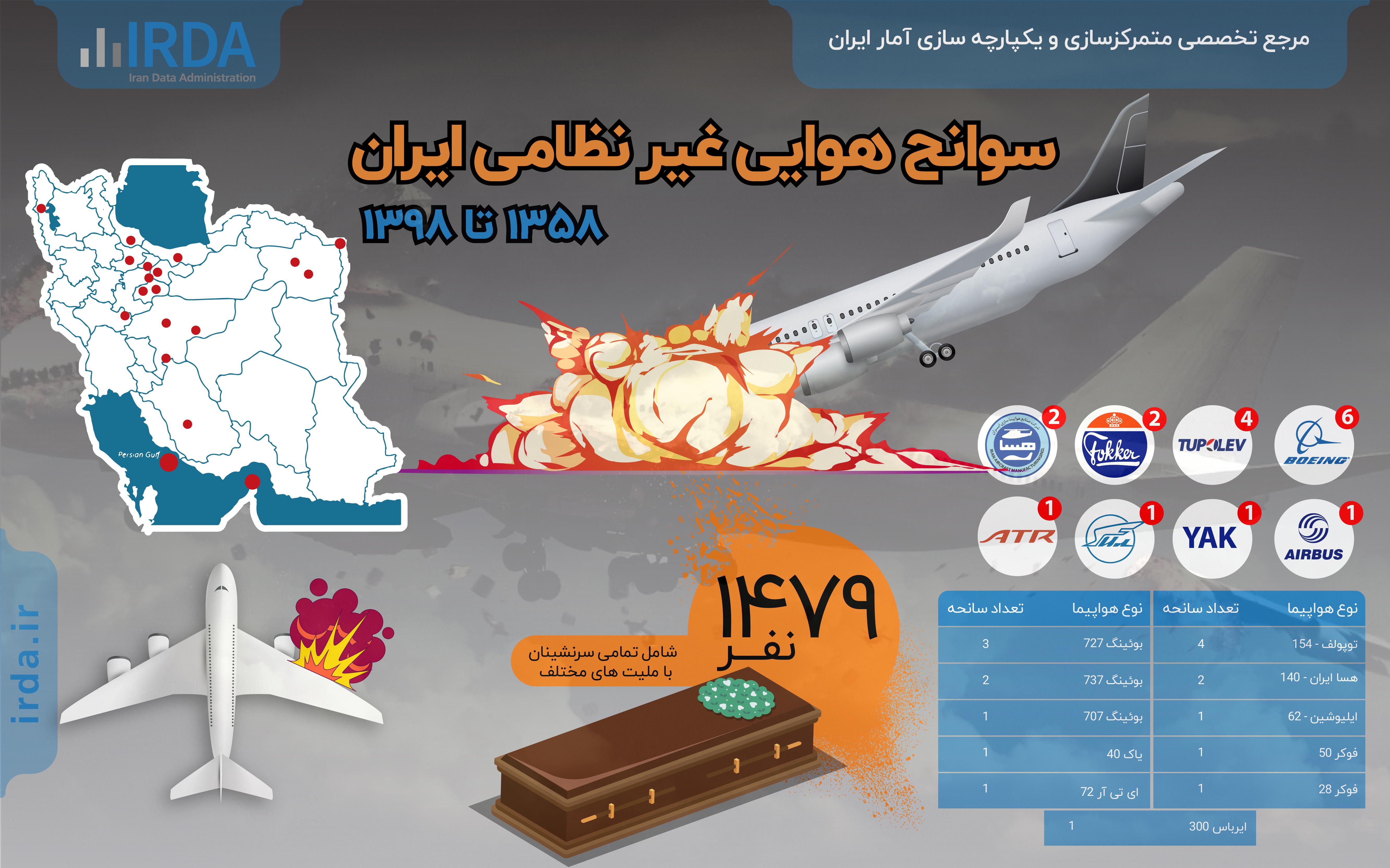 سوانح هوایی غیرنظامی در ایران
