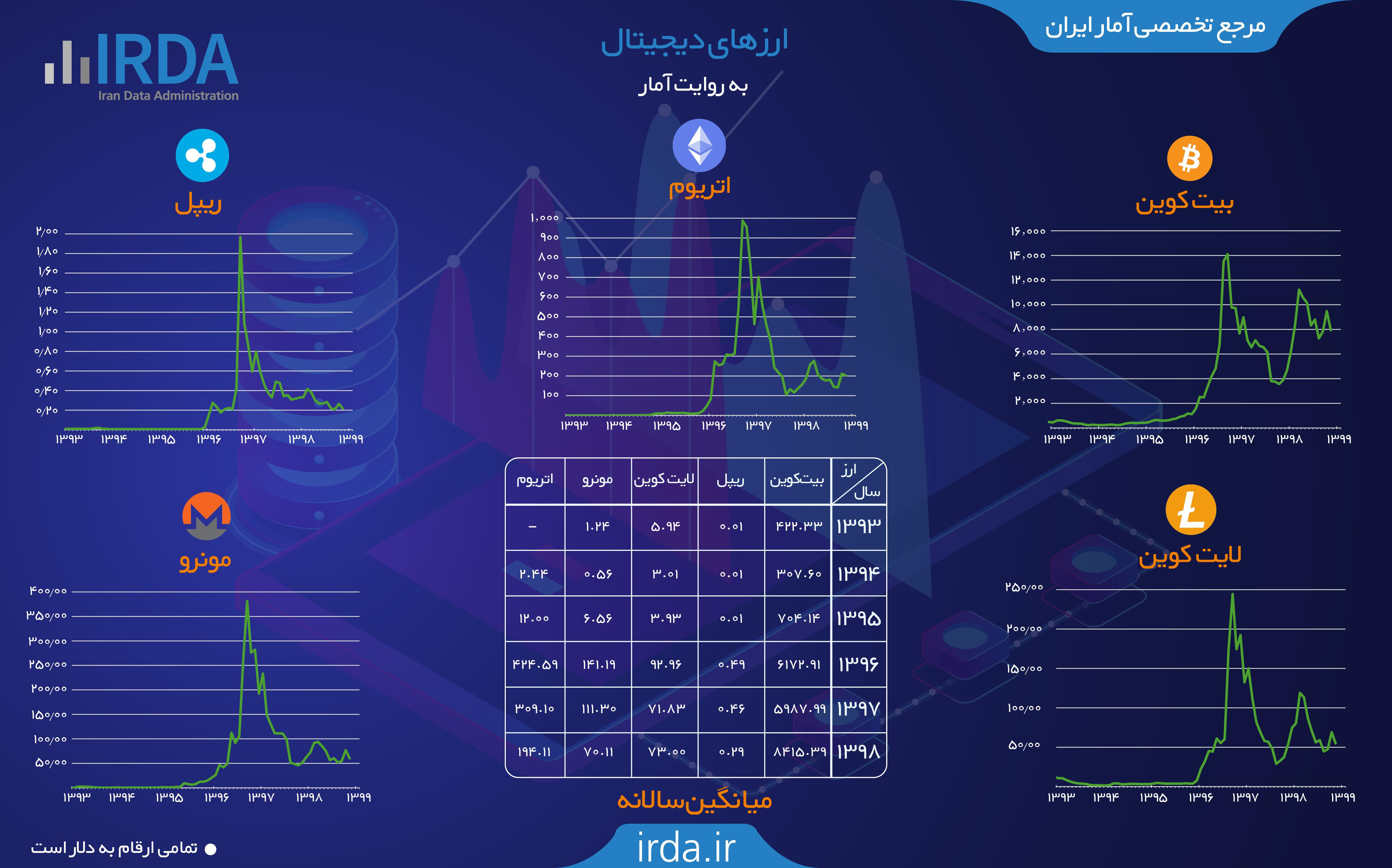 ارزهای دیجیتال به روایت آمار