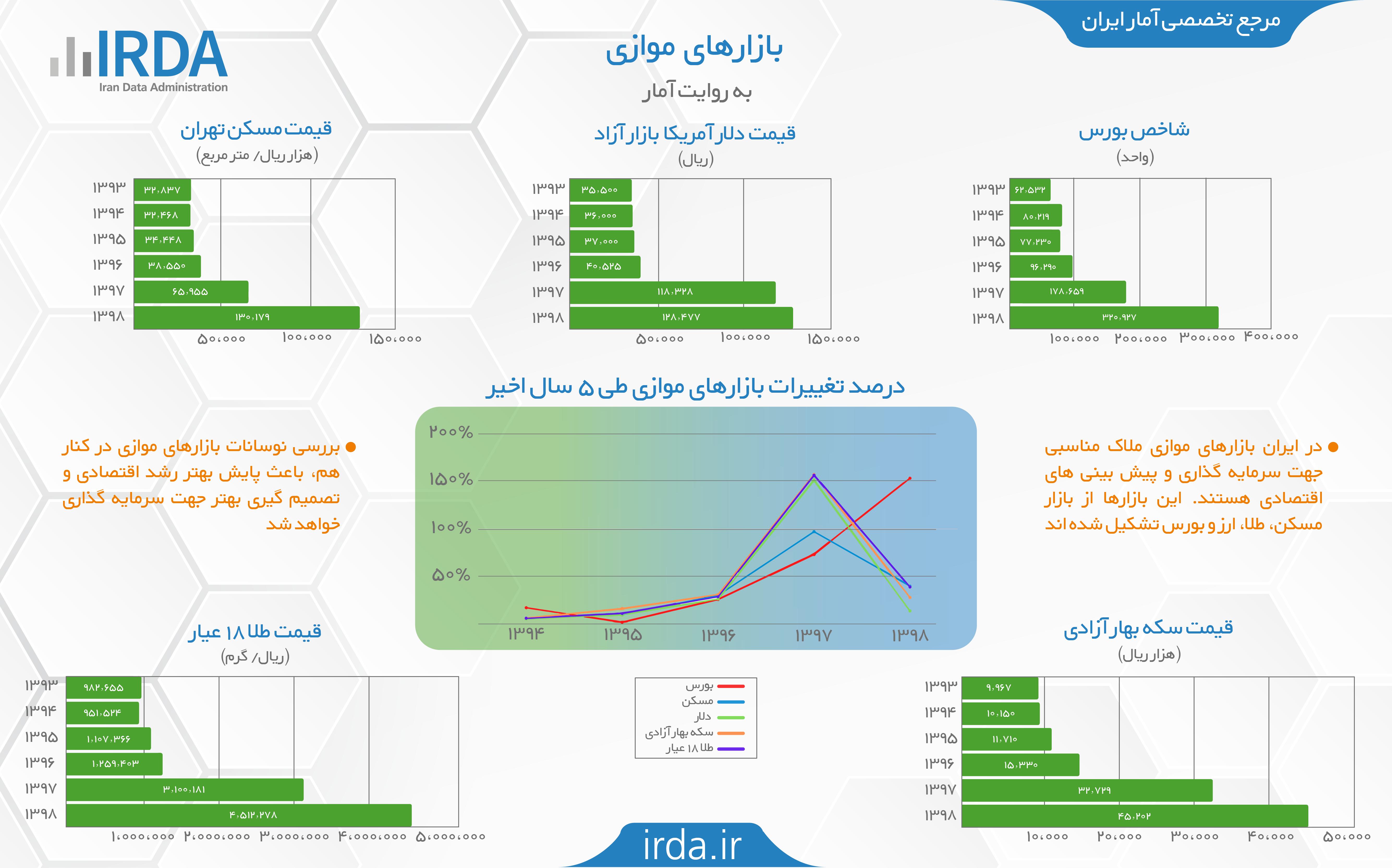 بازارهای موازی به روایت آمار