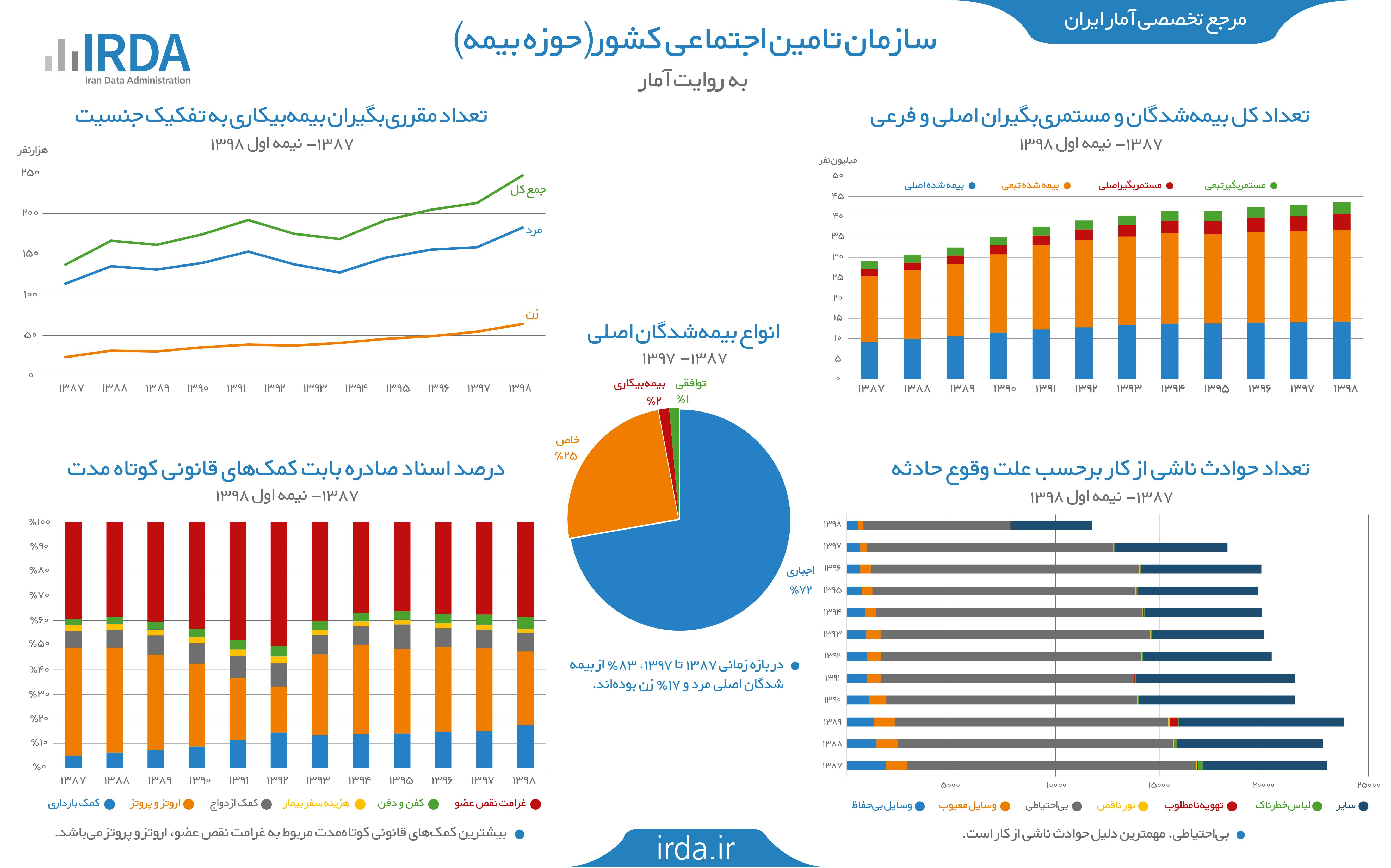 بیمه تأمین اجتماعی در ایران به روایت آمار (حوزه بیمه)