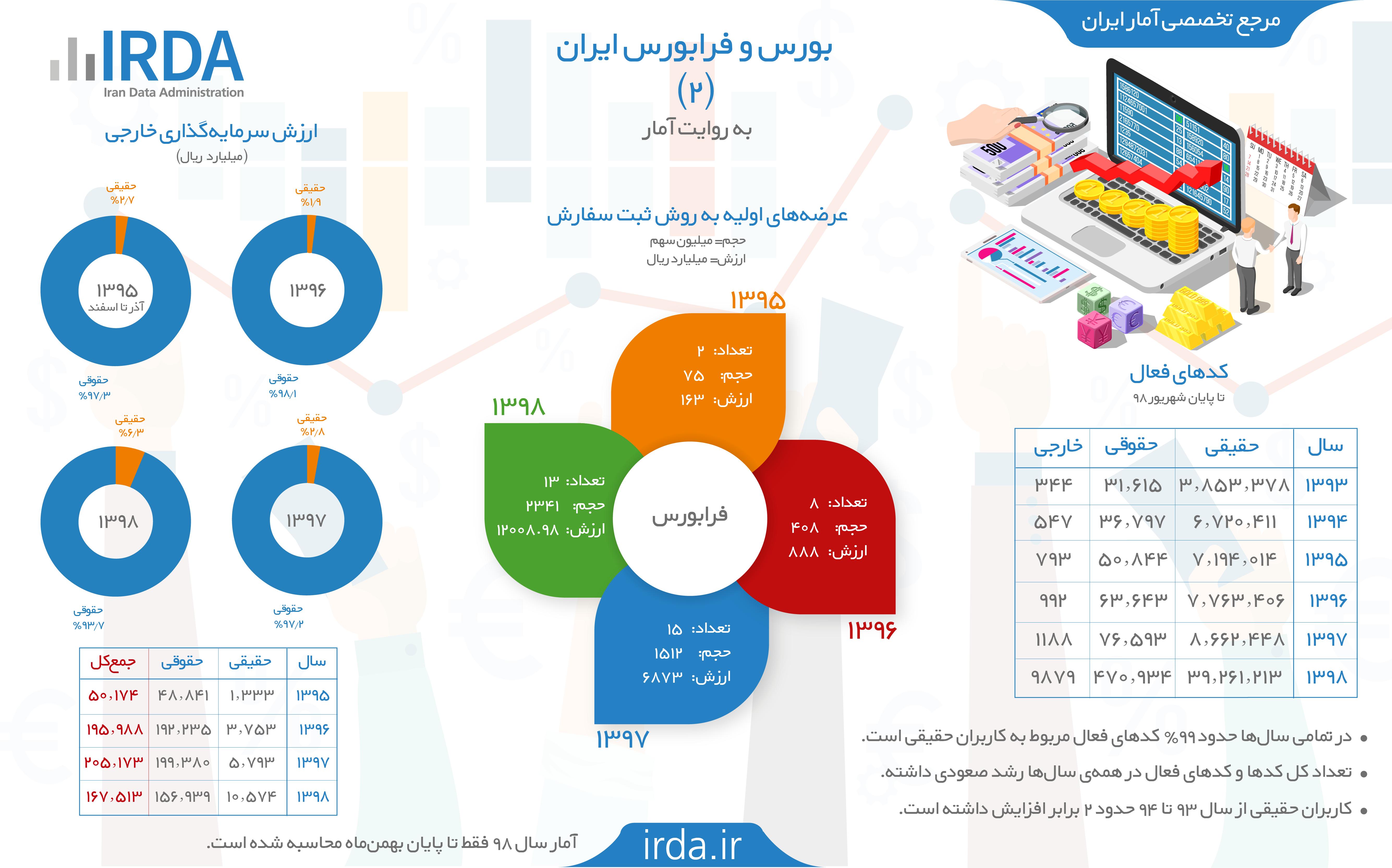 بورس و فرابورس ایران به روایت آمار (2)
