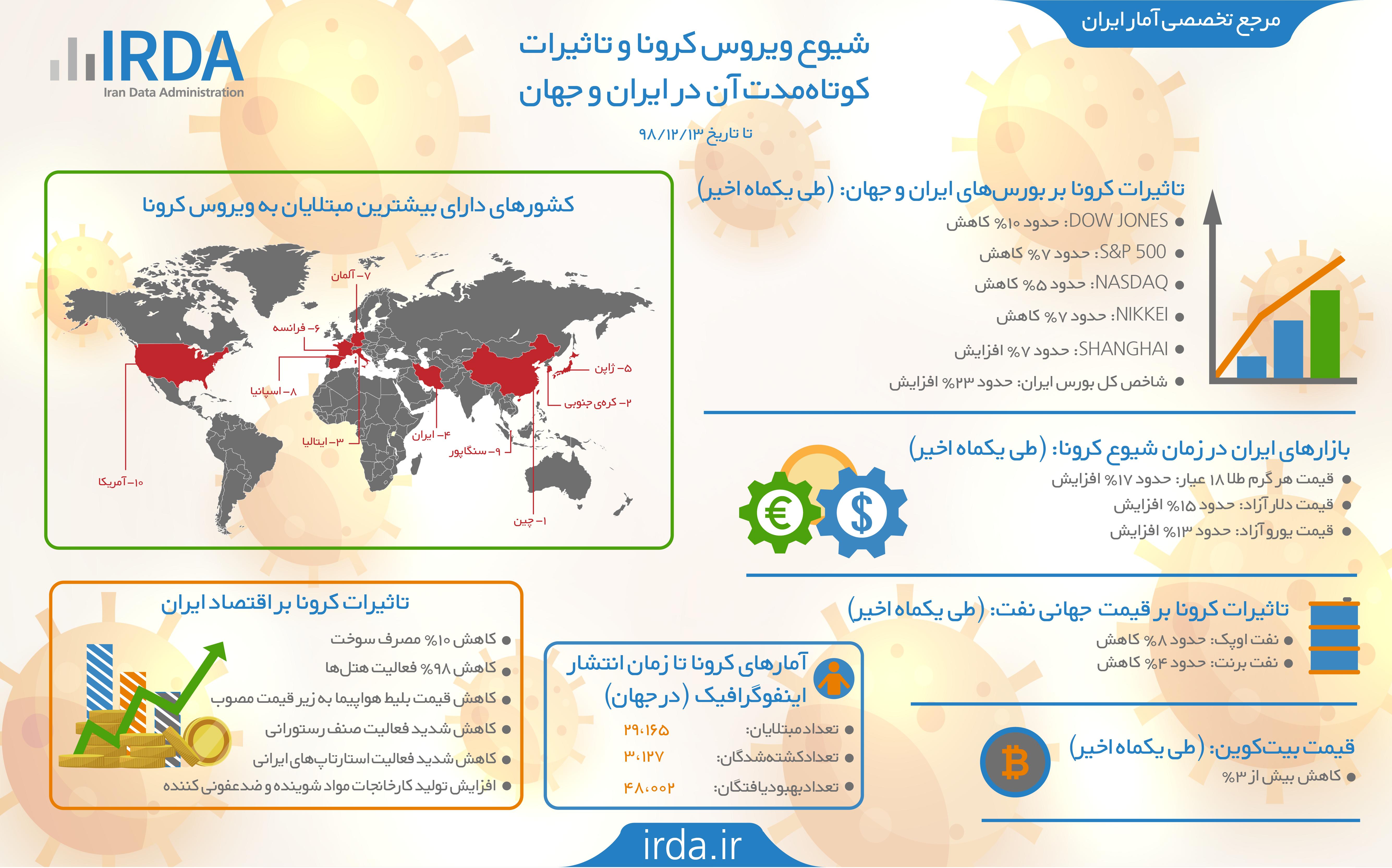 شیوع ویروس کرونا و تاثیرات کوتاه مدت آن در ایران و جهان