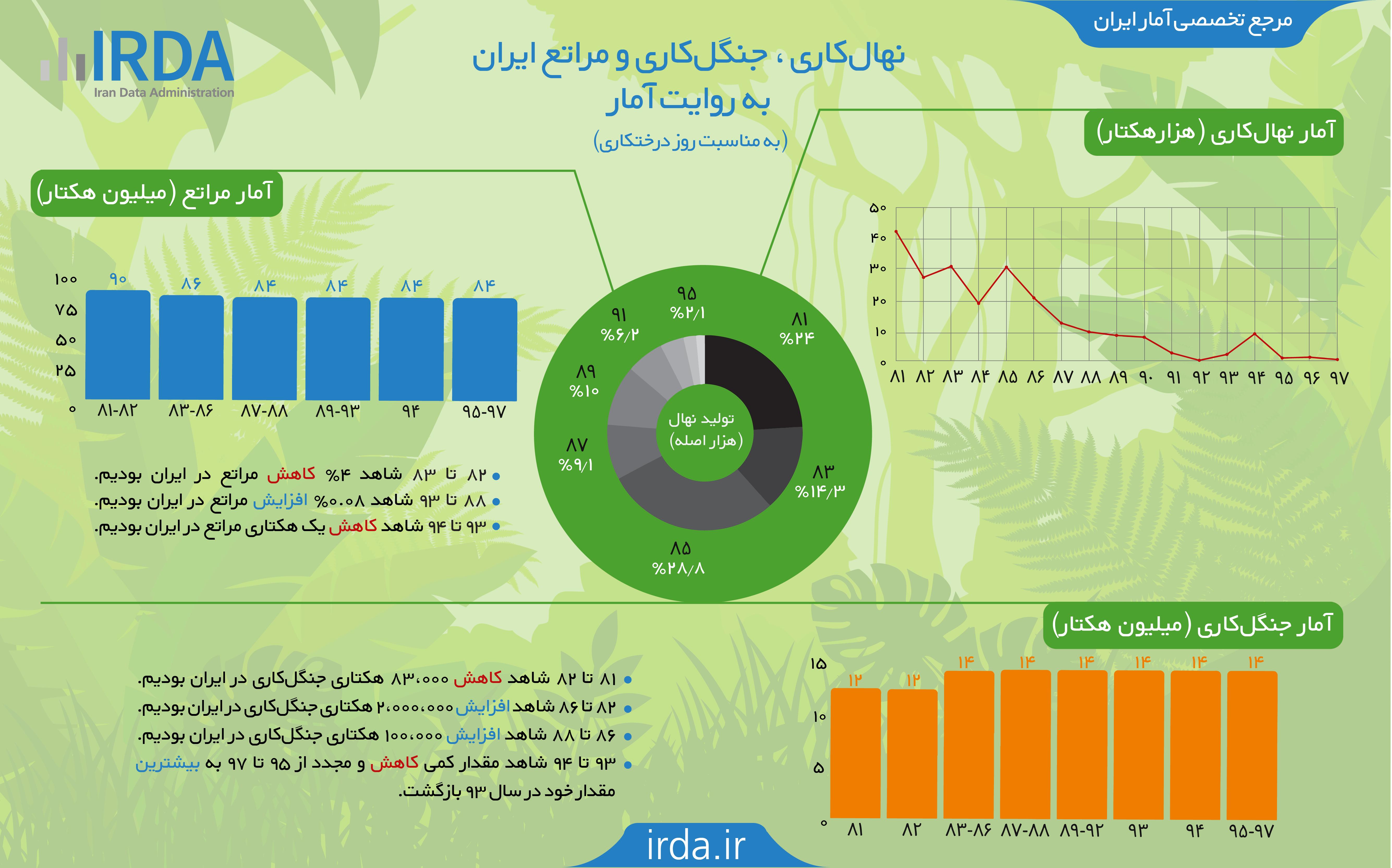 نهال کاری، جنگل کاری و مراتع ایران به روایت آمار