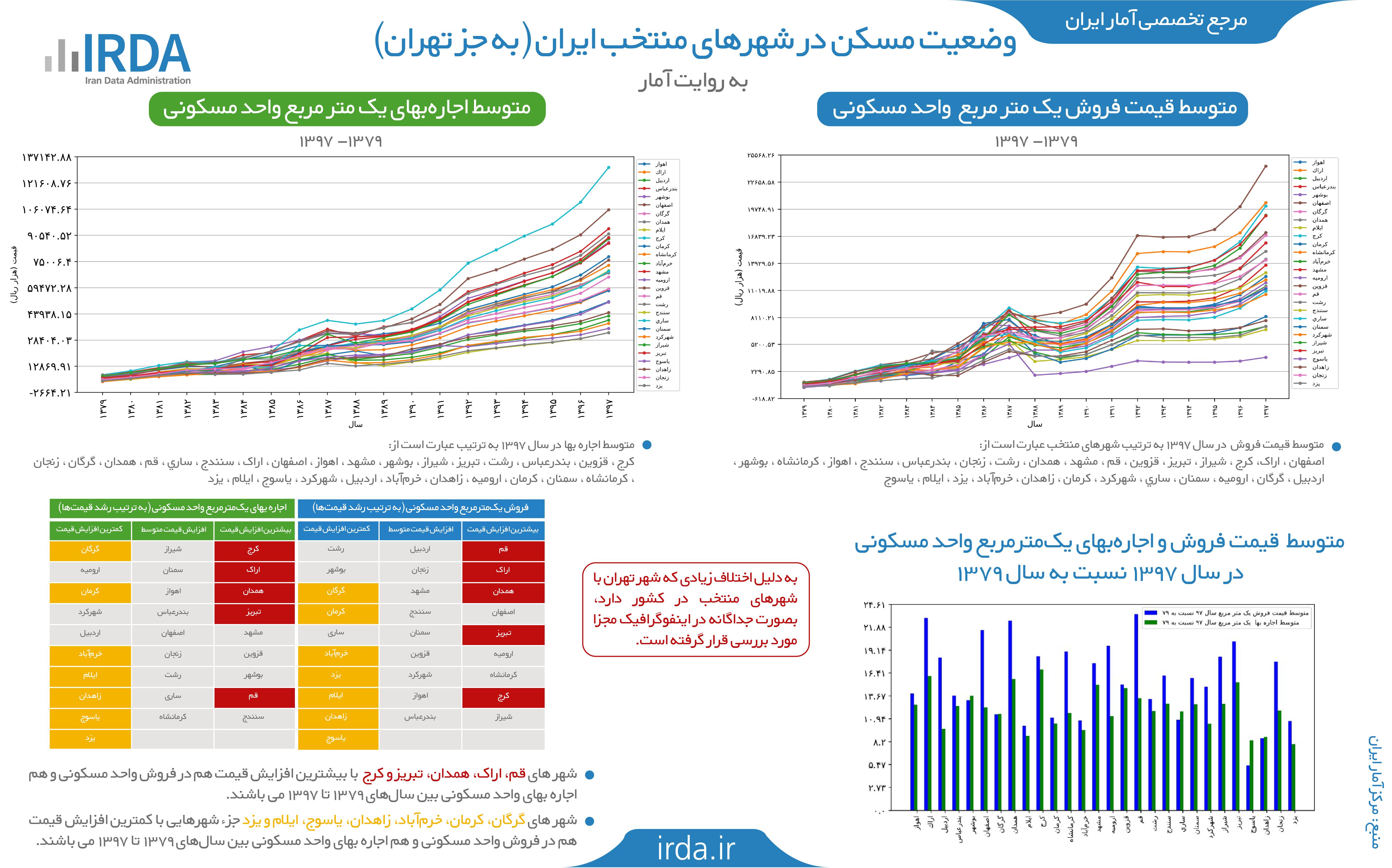 وضعیت مسکن در شهرهای منتخب ایران (به جز تهران)