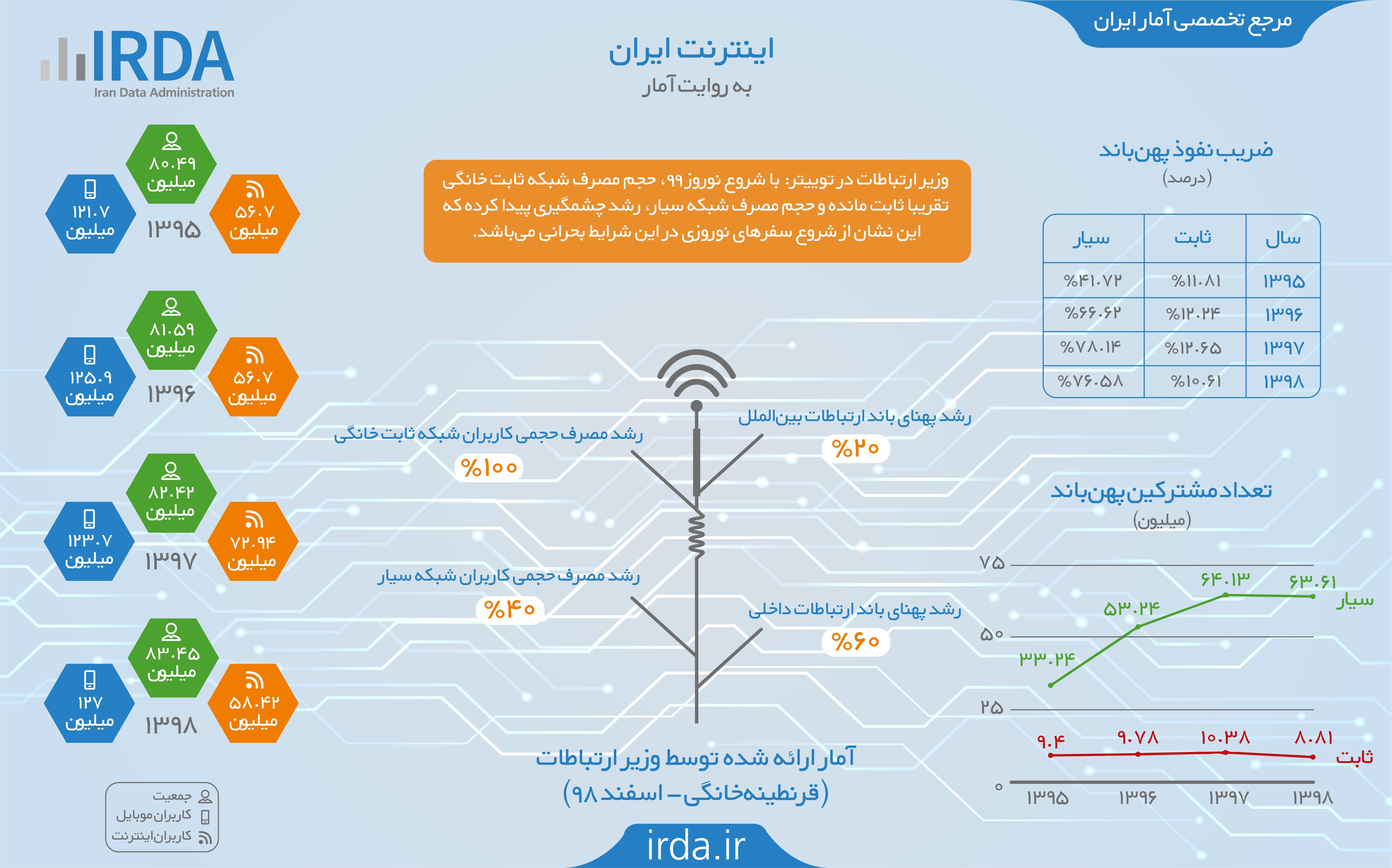 اینترنت در ایران به روایت آمار