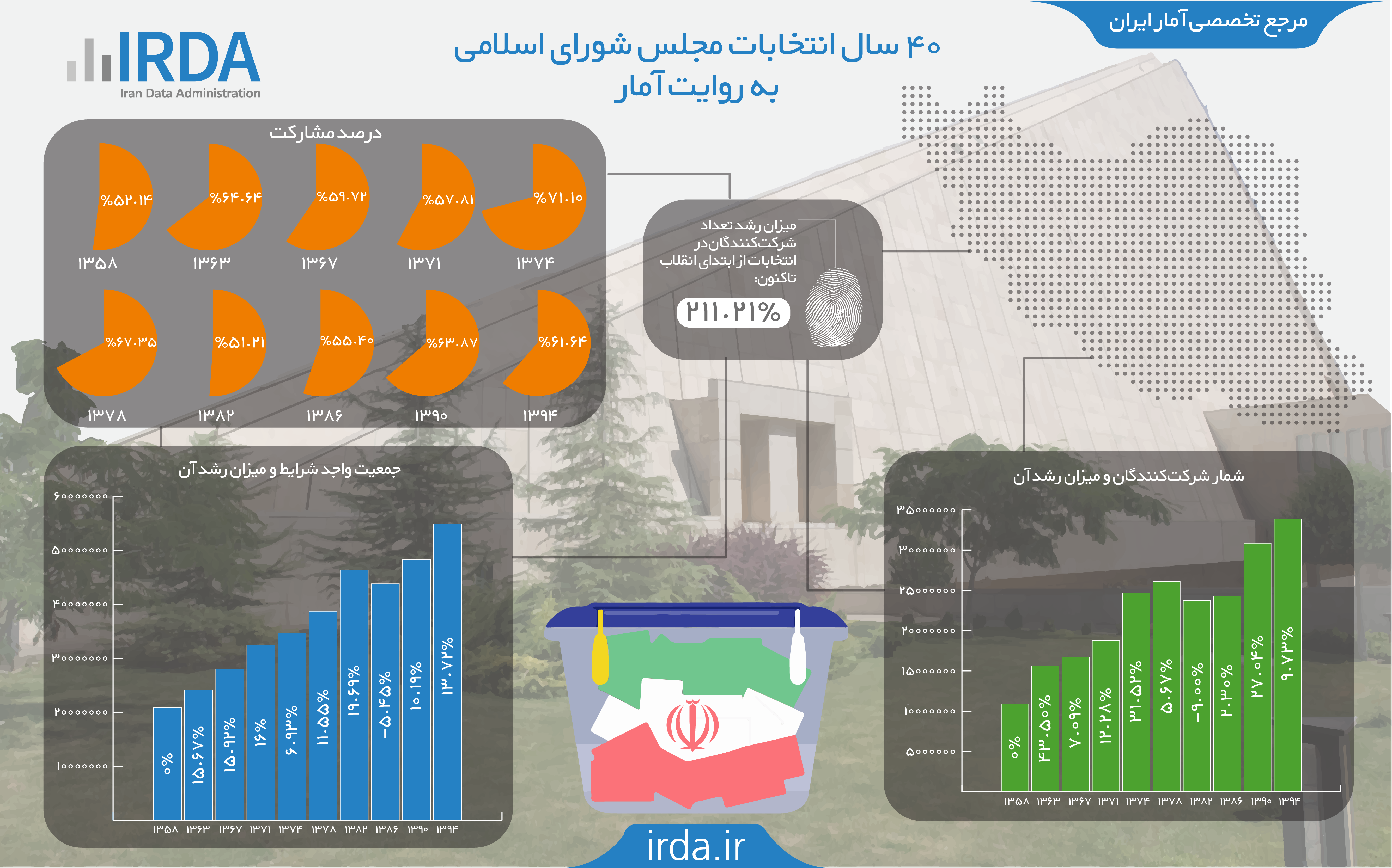 40 سال انتخابات مجلس شورای اسلامی