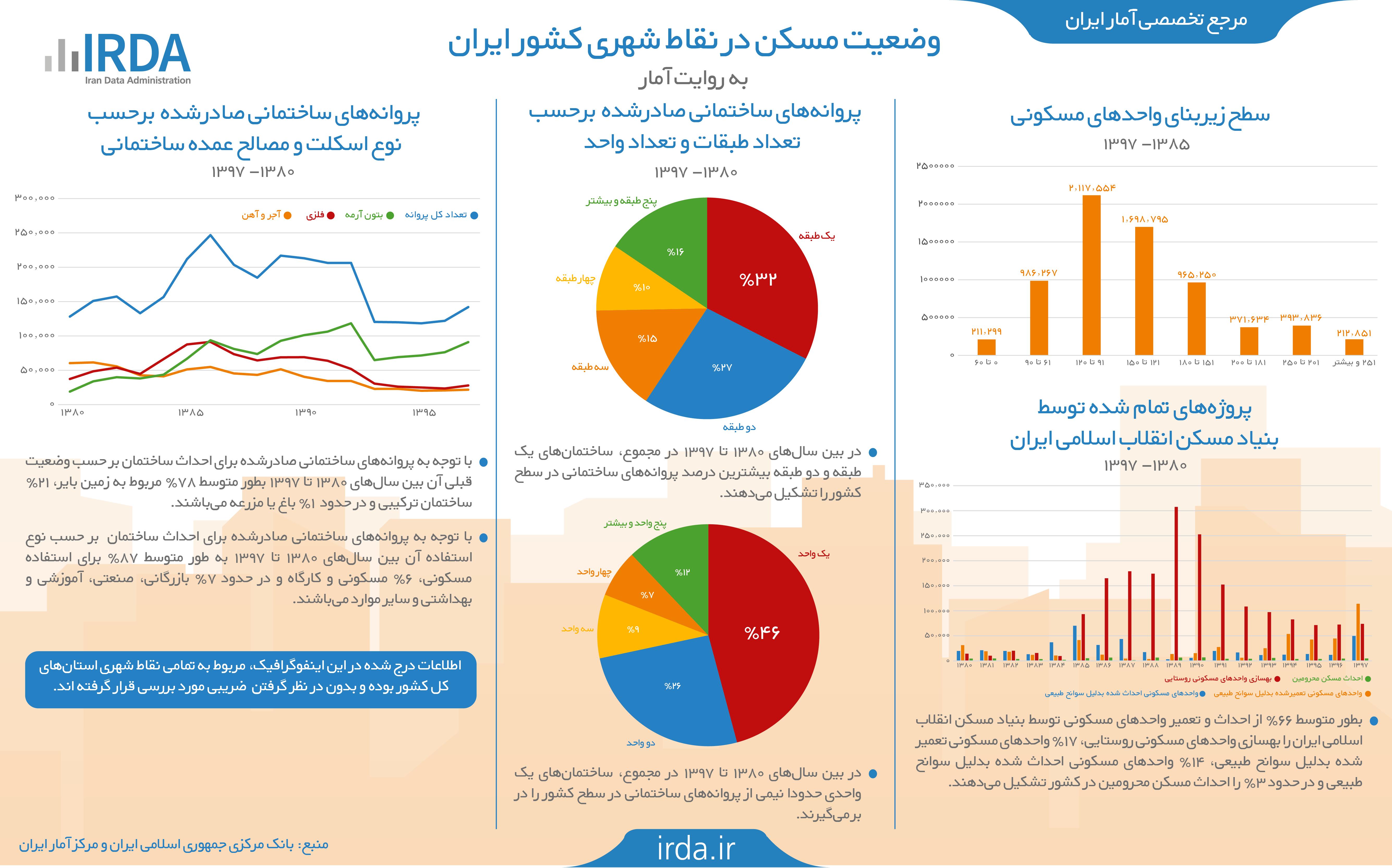 وضعیت مسکن در ایران به روایت آمار
