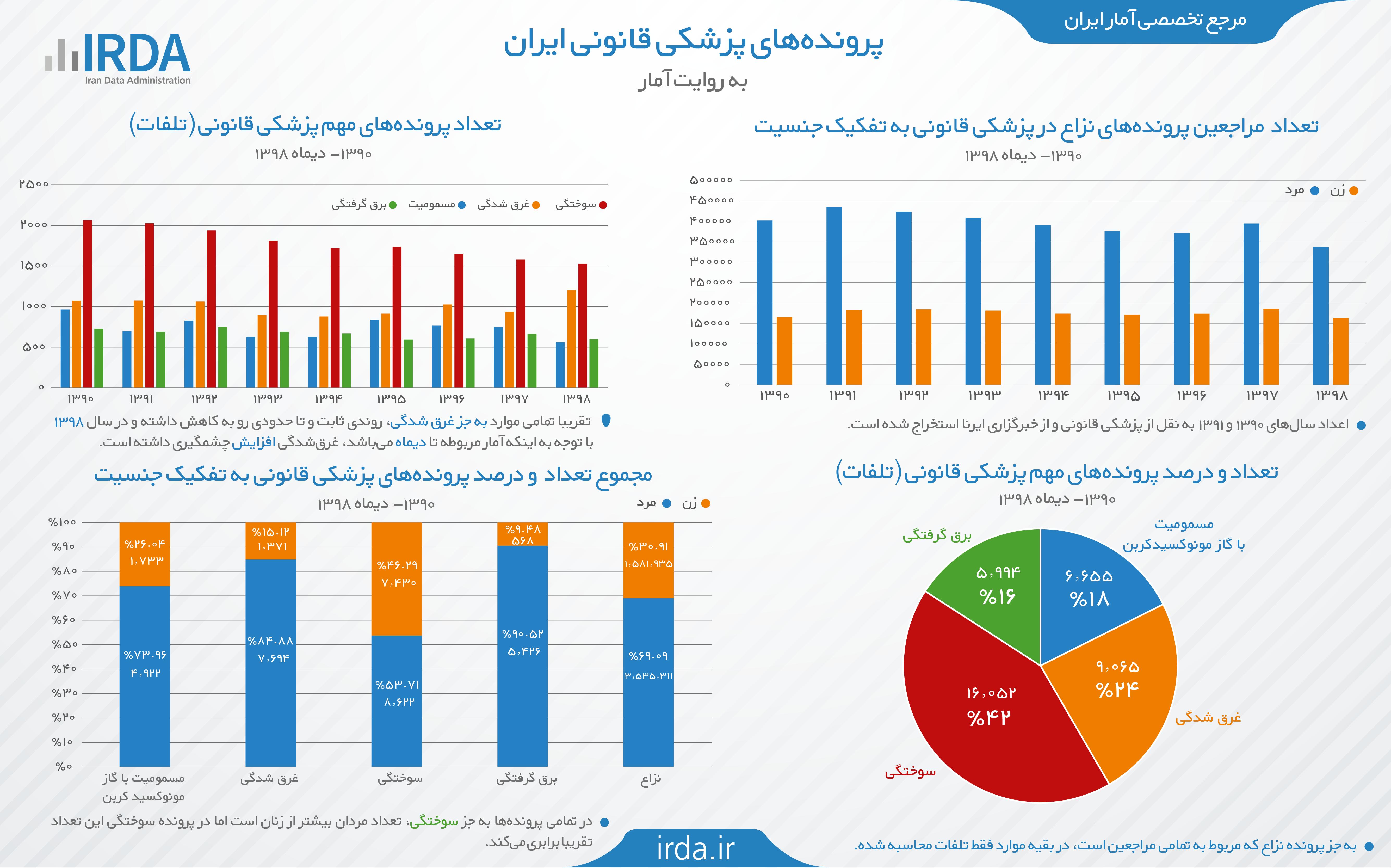 پرونده های پزشکی قانونی ایران به روایت آمار