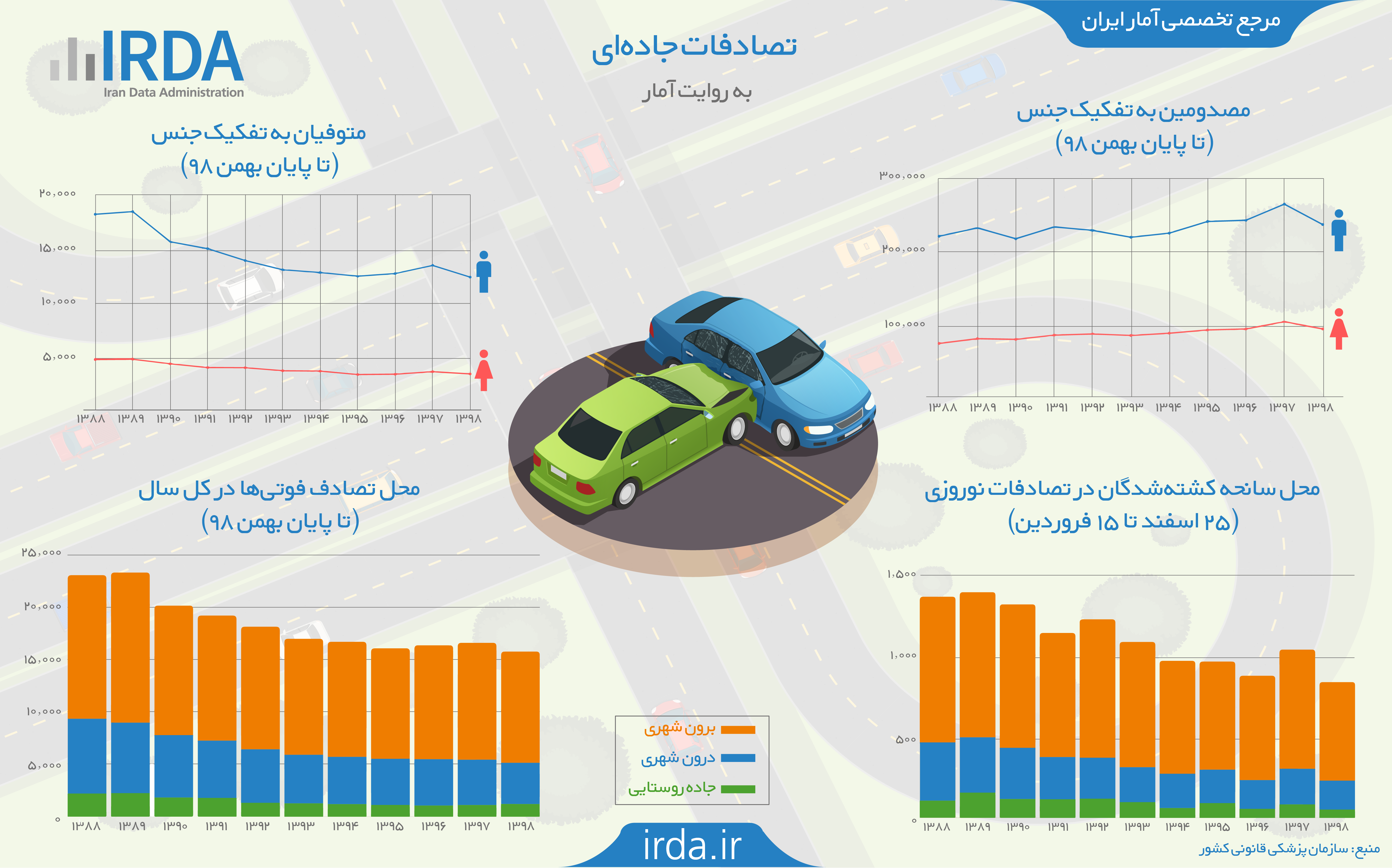 تصادفات جاده ای به روایت آمار